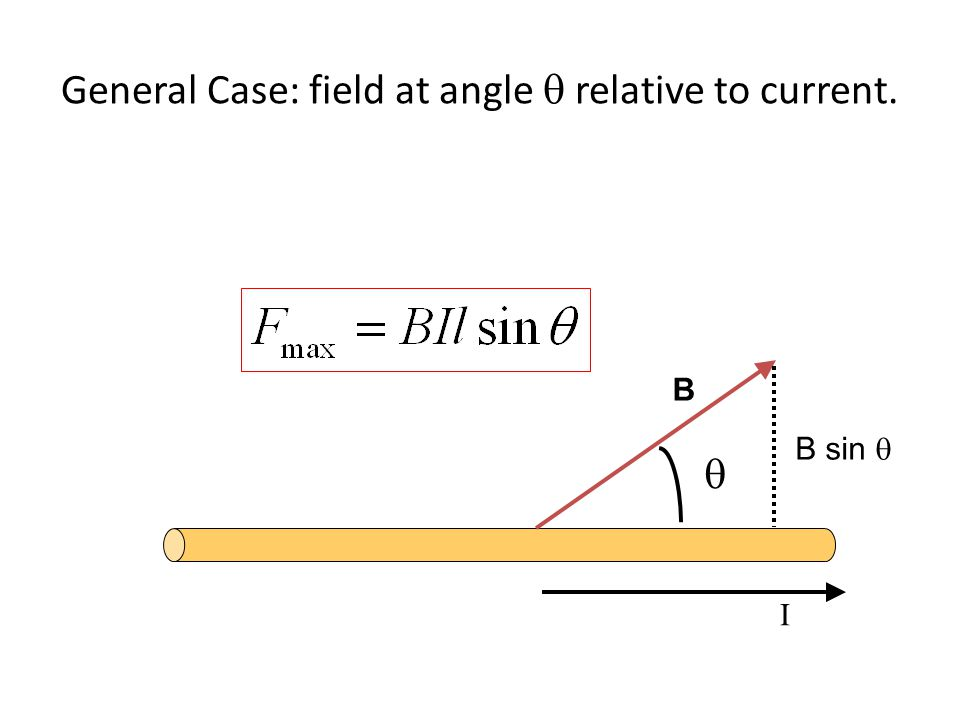 General Case: field at angle q relative to current.