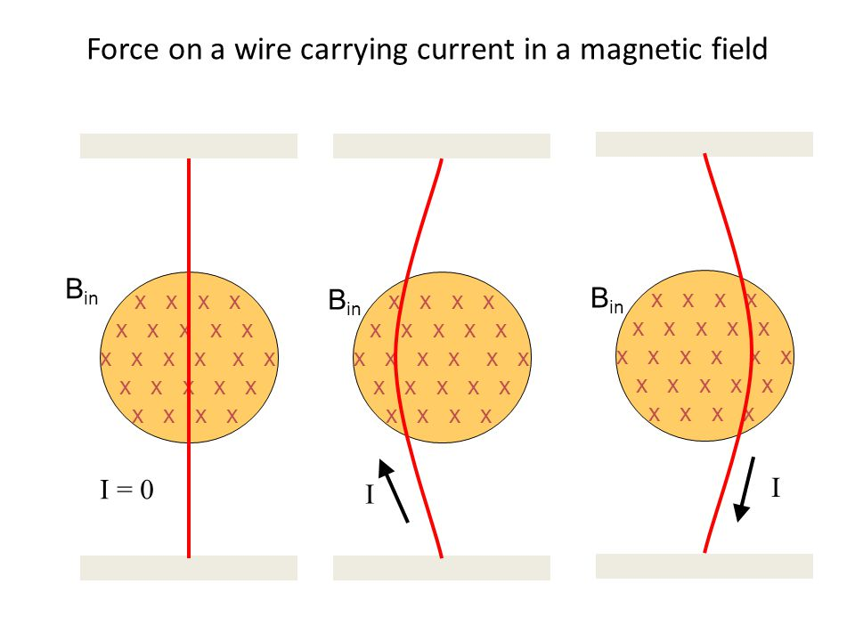 Force on a wire carrying current in a magnetic field