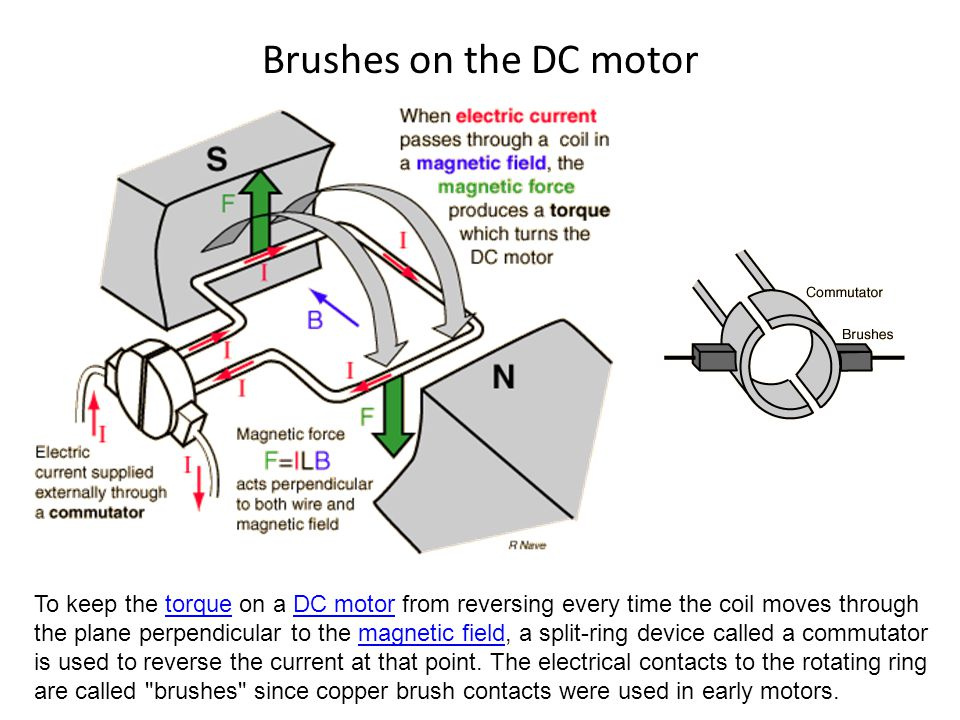 Brushes on the DC motor