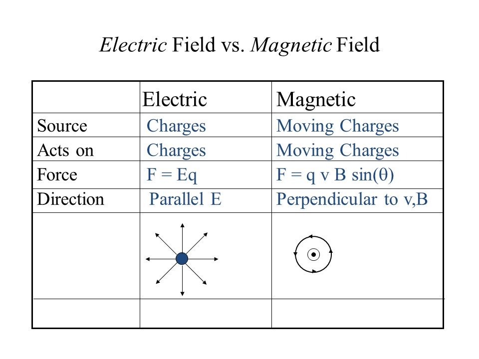 Electric Field vs. Magnetic Field