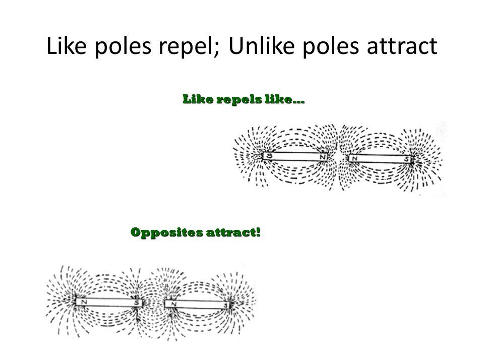 Like poles repel; Unlike poles attract