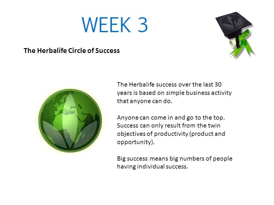 The Herbalife Circle of Success