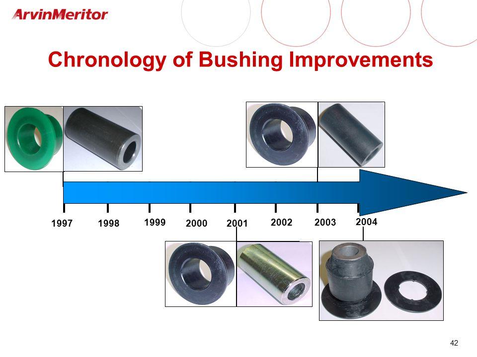 Chronology of Bushing Improvements