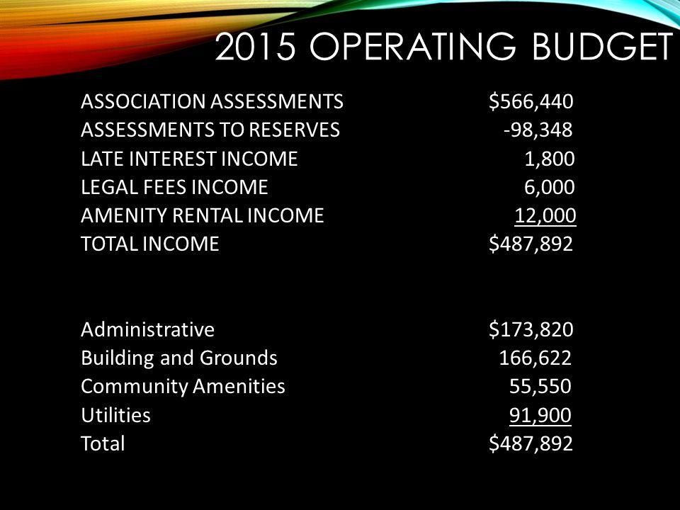 2015 Operating Budget