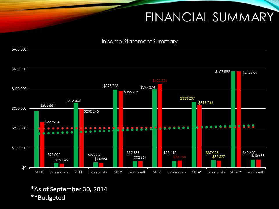 Financial summary *As of September 30, 2014 **Budgeted