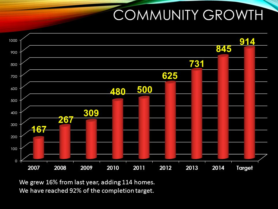 Community Growth We grew 16% from last year, adding 114 homes.