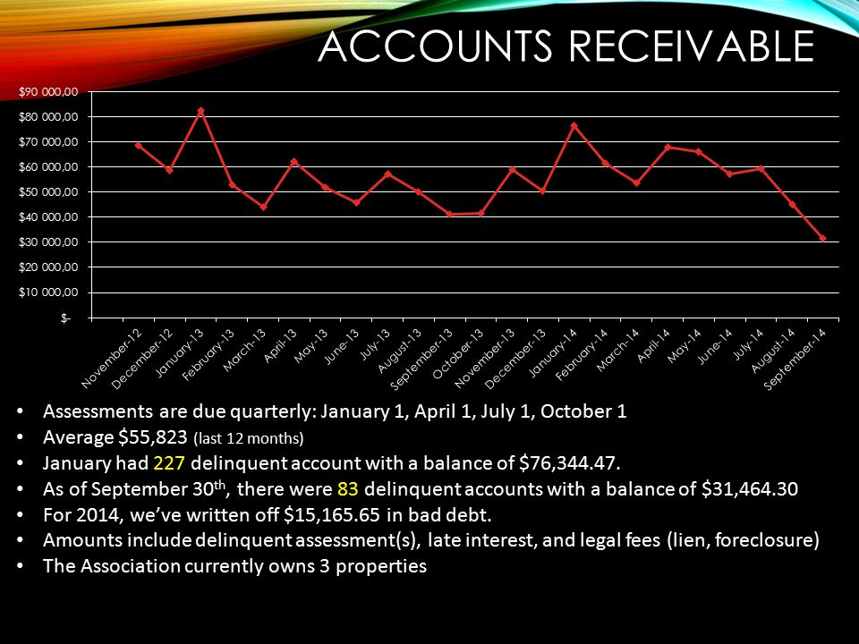 Accounts Receivable Assessments are due quarterly: January 1, April 1, July 1, October 1. Average $55,823 (last 12 months)