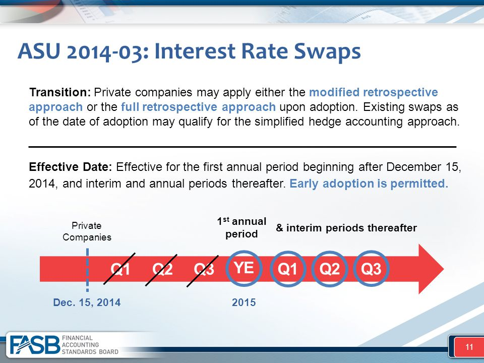 ASU 2014-03: Interest Rate Swaps