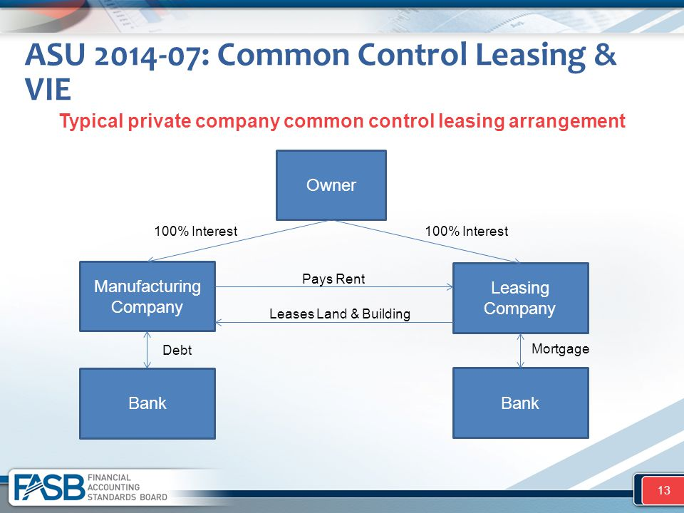 ASU 2014-07: Common Control Leasing & VIE