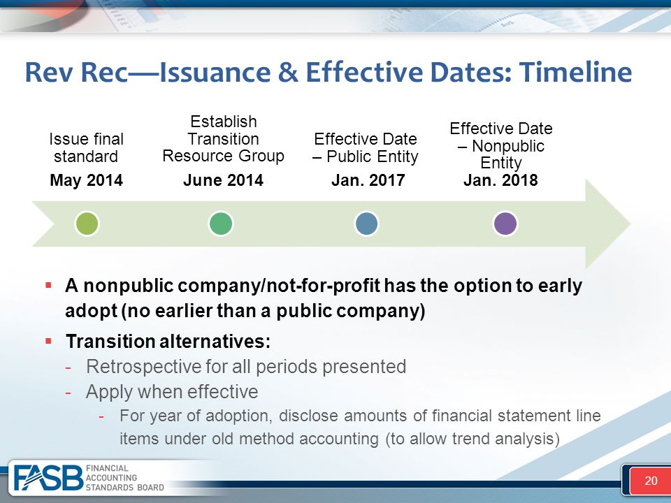 Rev Rec—Issuance & Effective Dates: Timeline