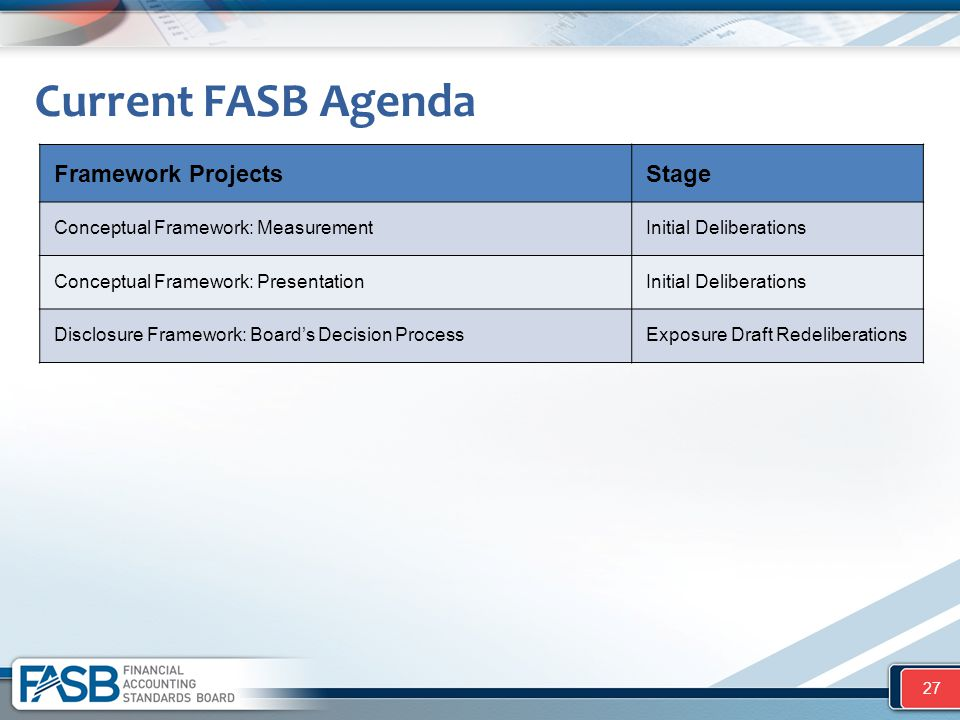 Current FASB Agenda Framework Projects Stage