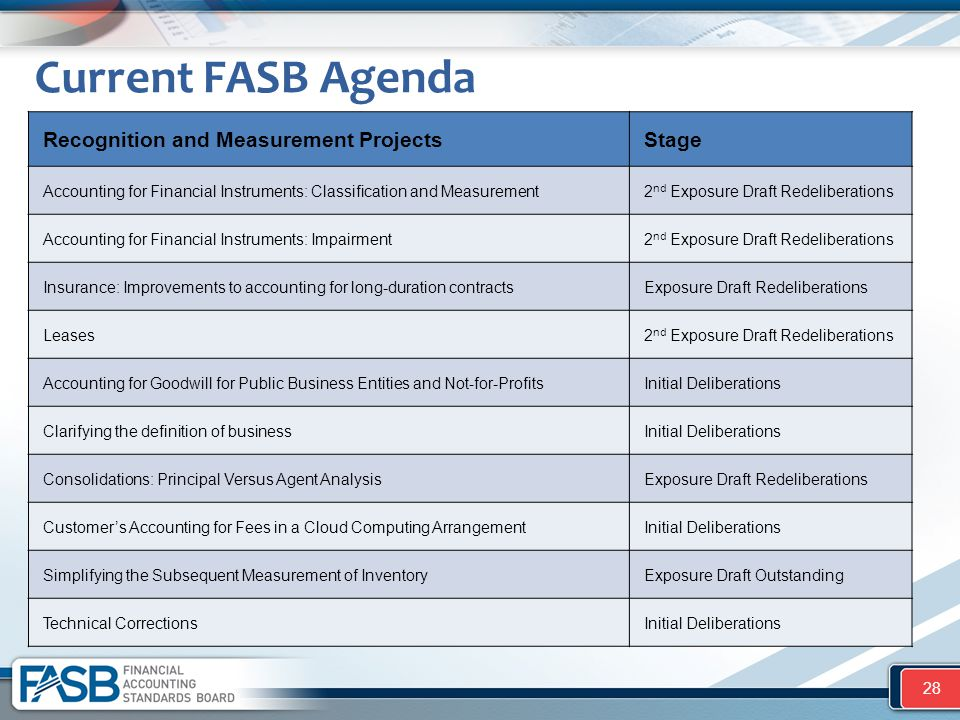 Current FASB Agenda Recognition and Measurement Projects Stage