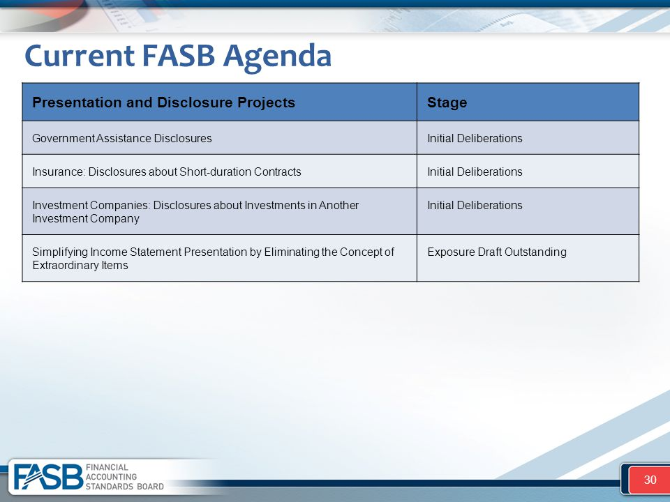 Current FASB Agenda Presentation and Disclosure Projects Stage