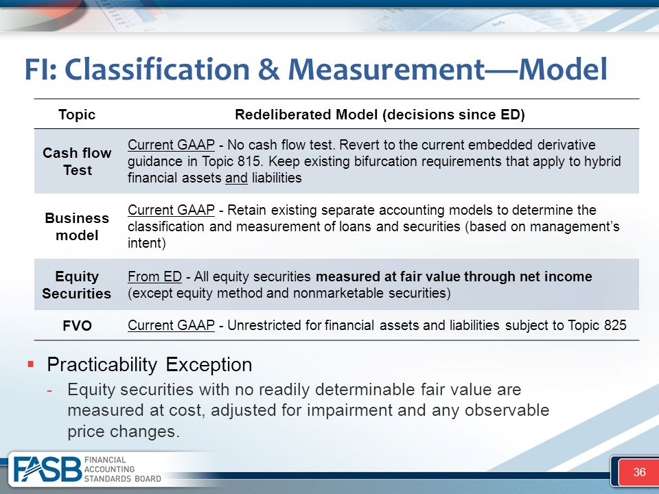 FI: Classification & Measurement—Model