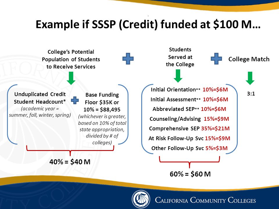 a Example if SSSP (Credit) funded at $100 M…