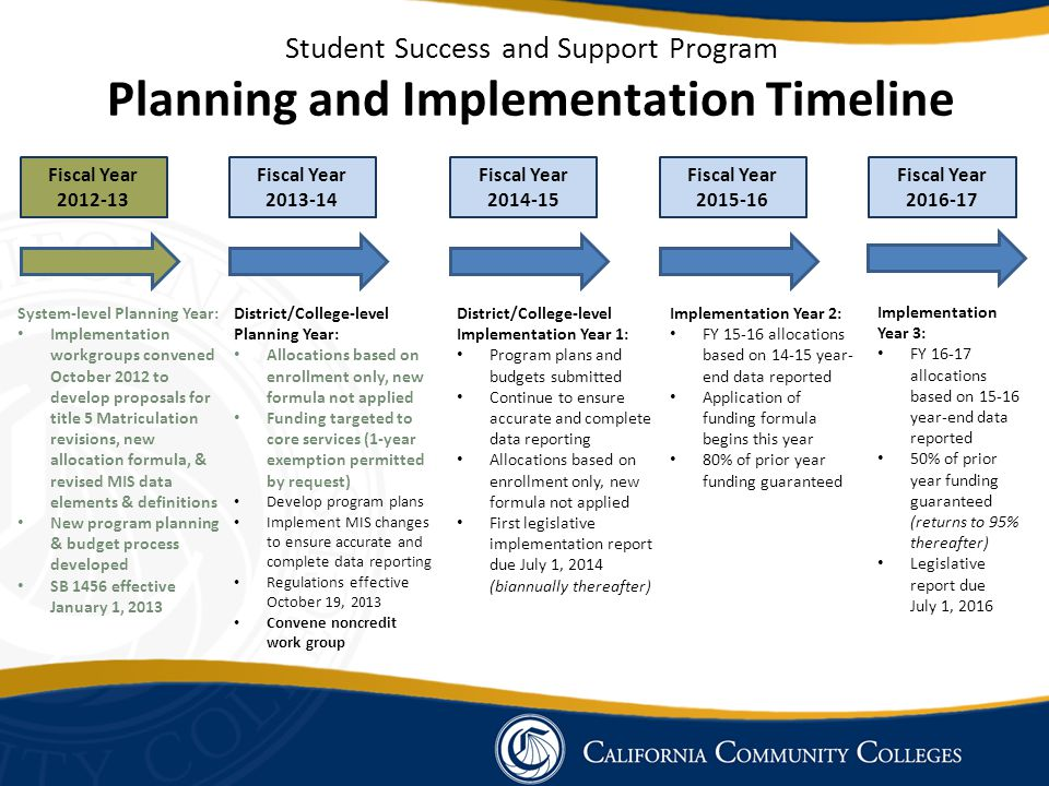 Student Success and Support Program Planning and Implementation Timeline