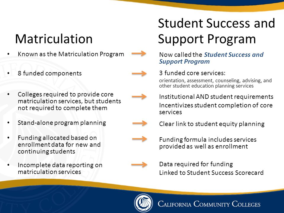 Student Success and Matriculation Support Program