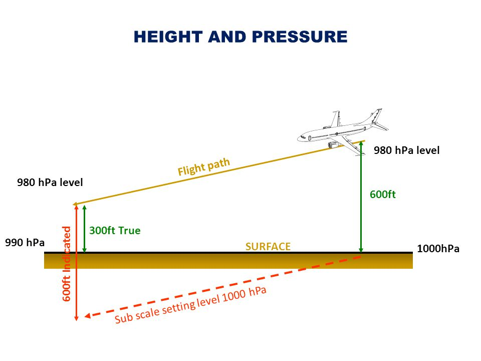 HEIGHT AND PRESSURE 980 hPa level Flight path 600ft 300ft True 990 hPa