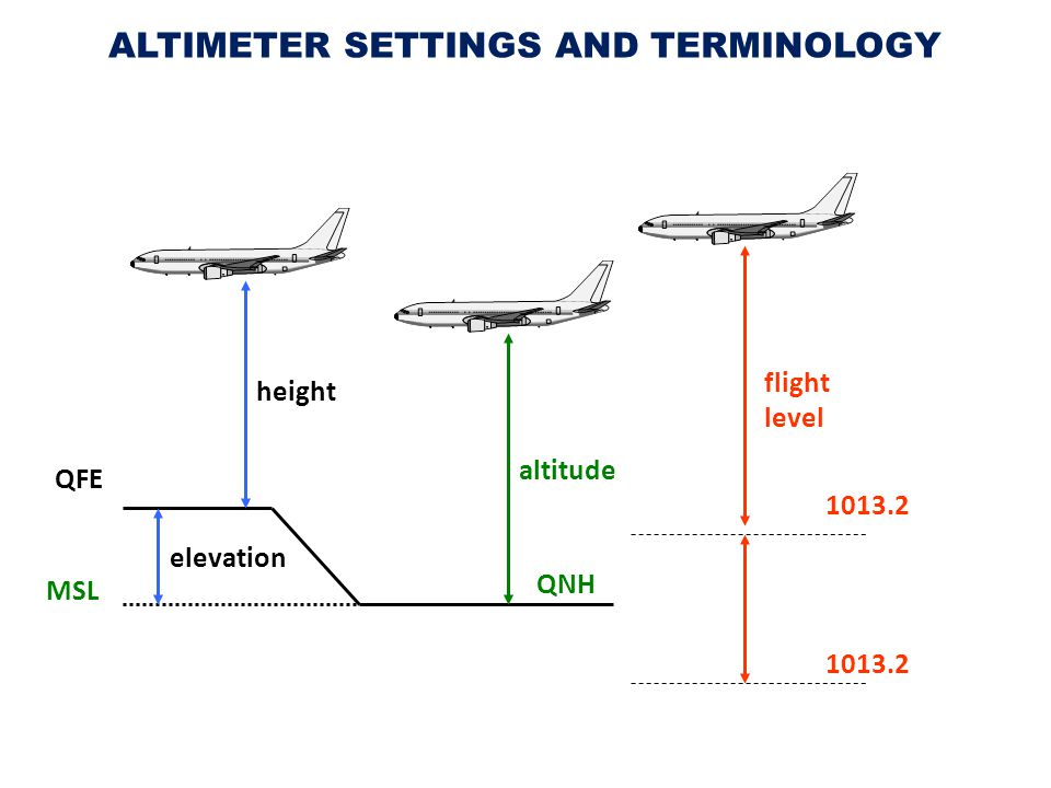 ALTIMETER SETTINGS AND TERMINOLOGY