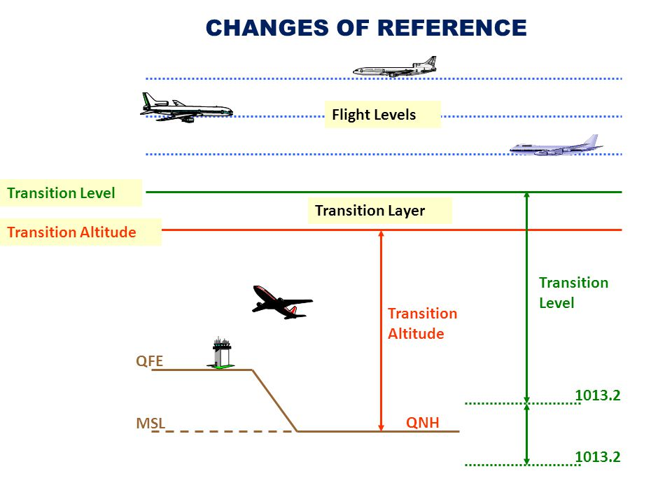 CHANGES OF REFERENCE Flight Levels Transition Level Transition Layer