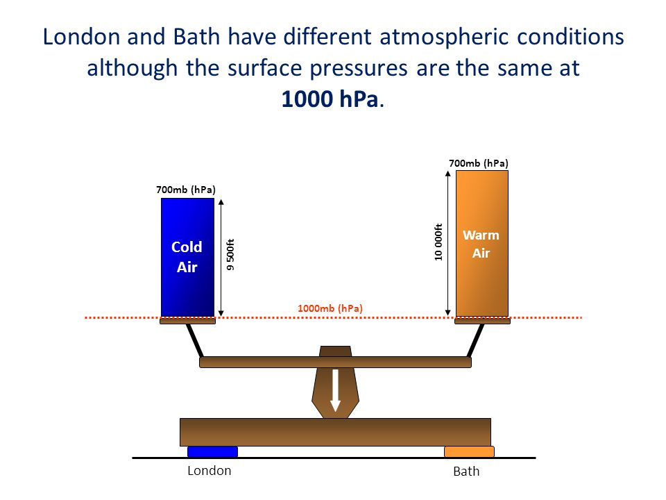 London and Bath have different atmospheric conditions