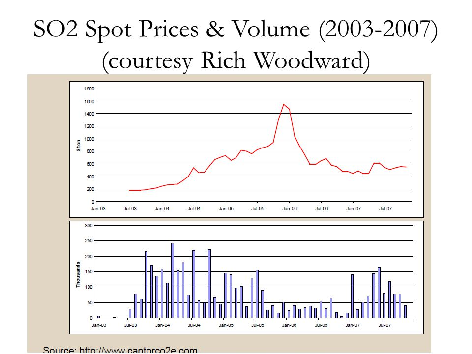 SO2 Spot Prices & Volume (2003-2007) (courtesy Rich Woodward)