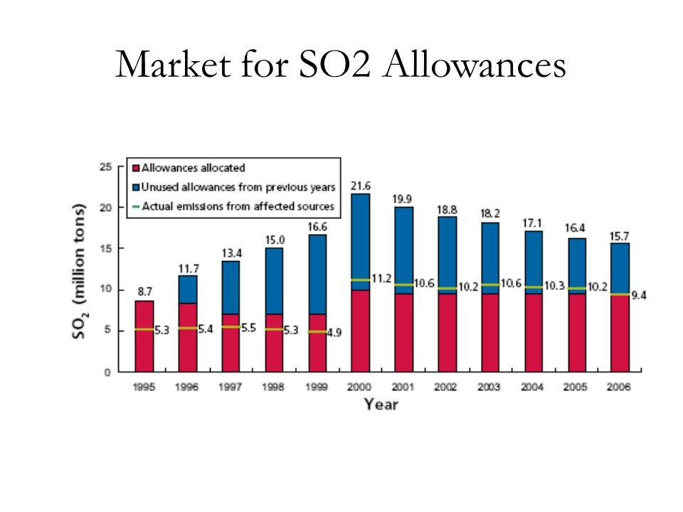 Market for SO2 Allowances