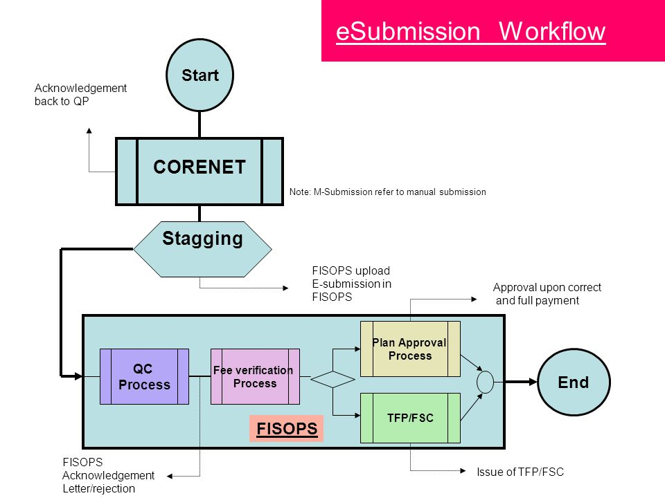 eSubmission Workflow CORENET Stagging Start End FISOPS QC Process