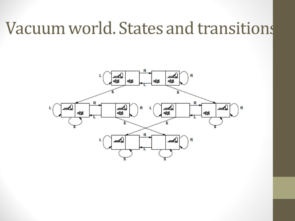 Vacuum world. States and transitions