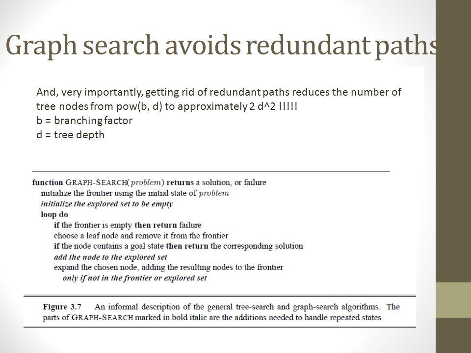 Graph search avoids redundant paths