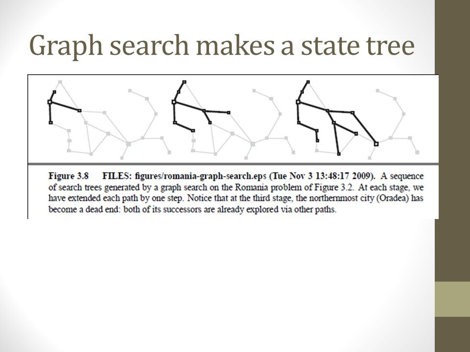 Graph search makes a state tree