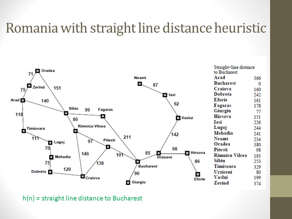 Romania with straight line distance heuristic