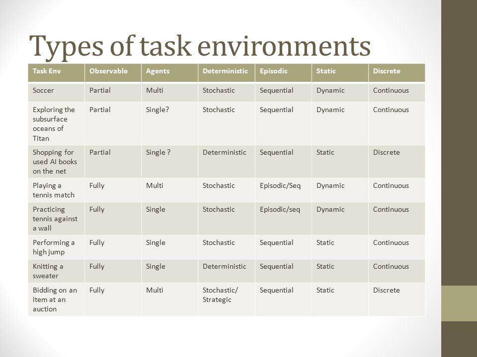 Types of task environments