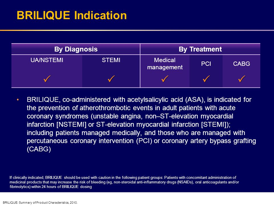 BRILIQUE Indication  By Diagnosis By Treatment