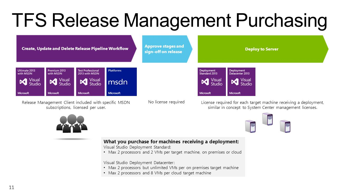 TFS Release Management Purchasing