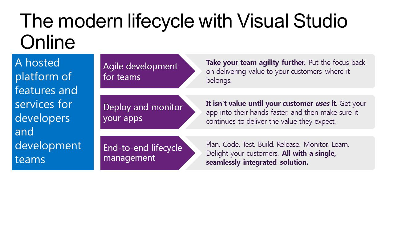 The modern lifecycle with Visual Studio Online