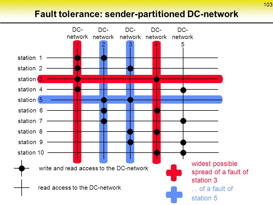 Fault tolerance: sender-partitioned DC-network