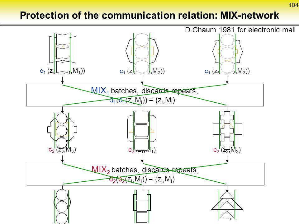 Protection of the communication relation: MIX-network