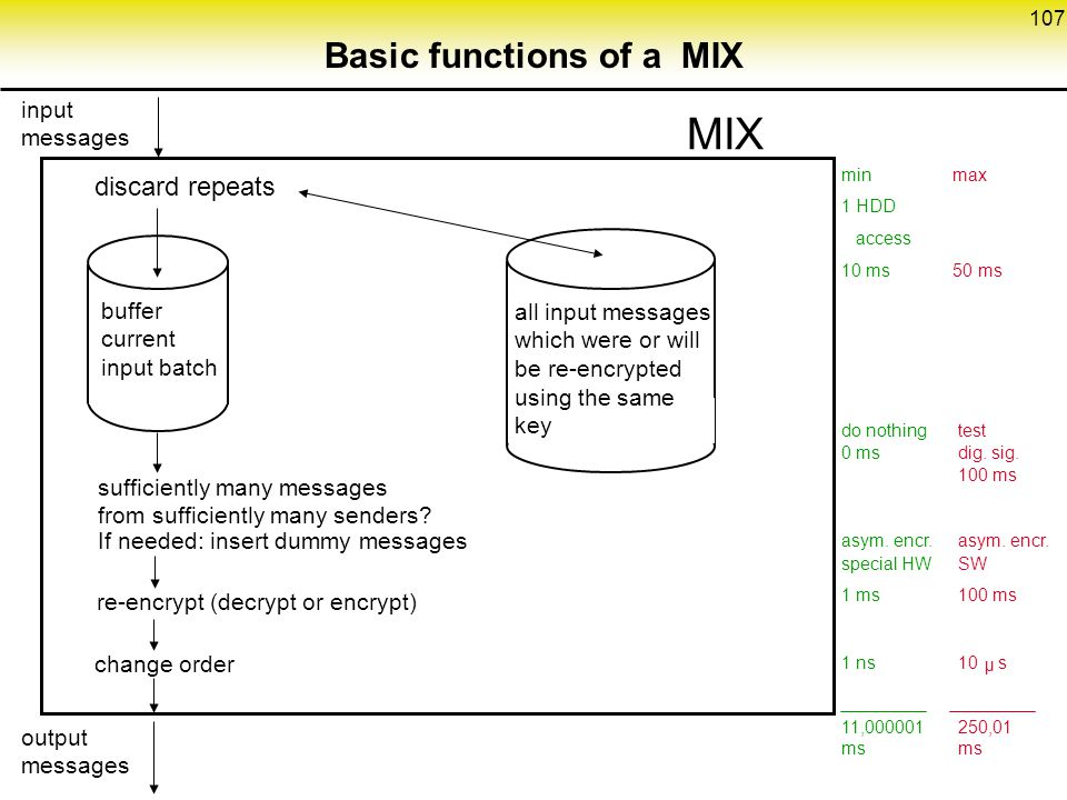 Basic functions of a MIX