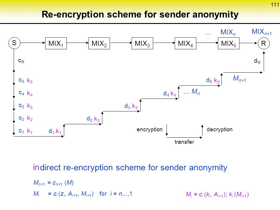 Re-encryption scheme for sender anonymity