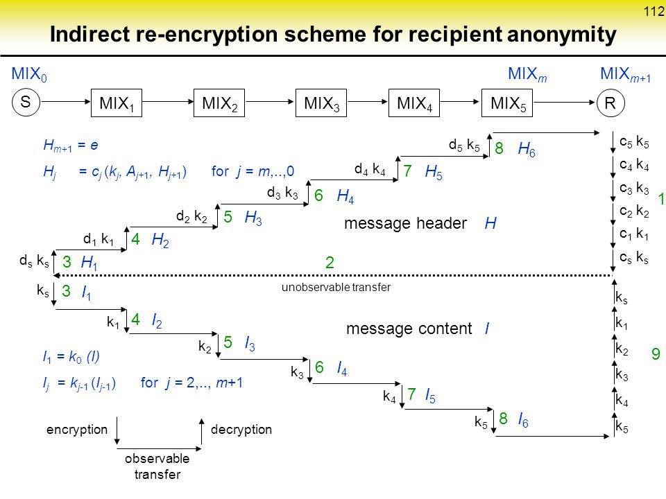 Indirect re-encryption scheme for recipient anonymity