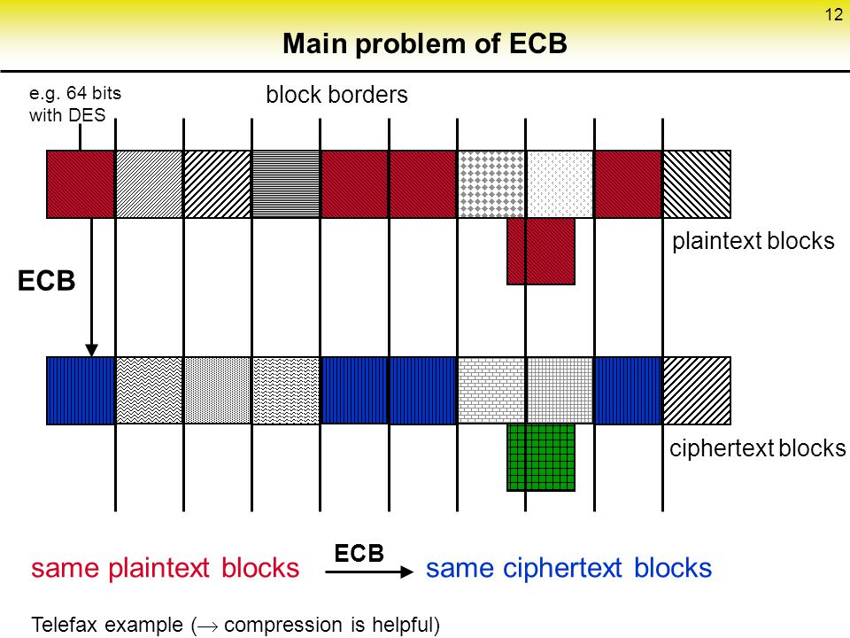 Main problem of ECB e.g. 64 bits with DES. block borders. plaintext blocks. ECB. ciphertext blocks.