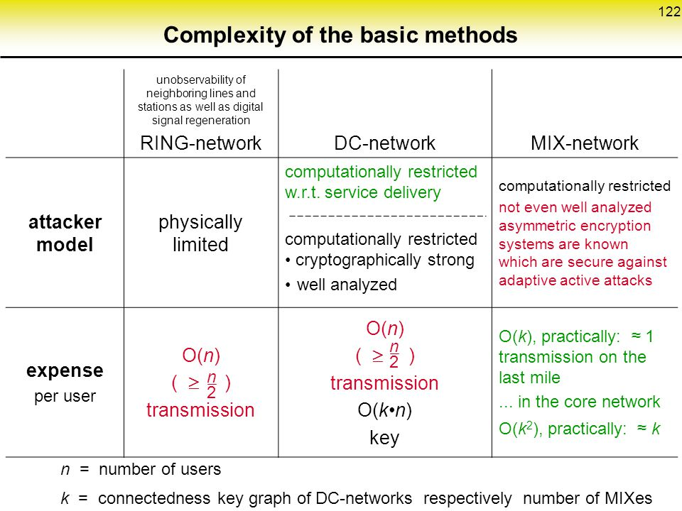 Complexity of the basic methods