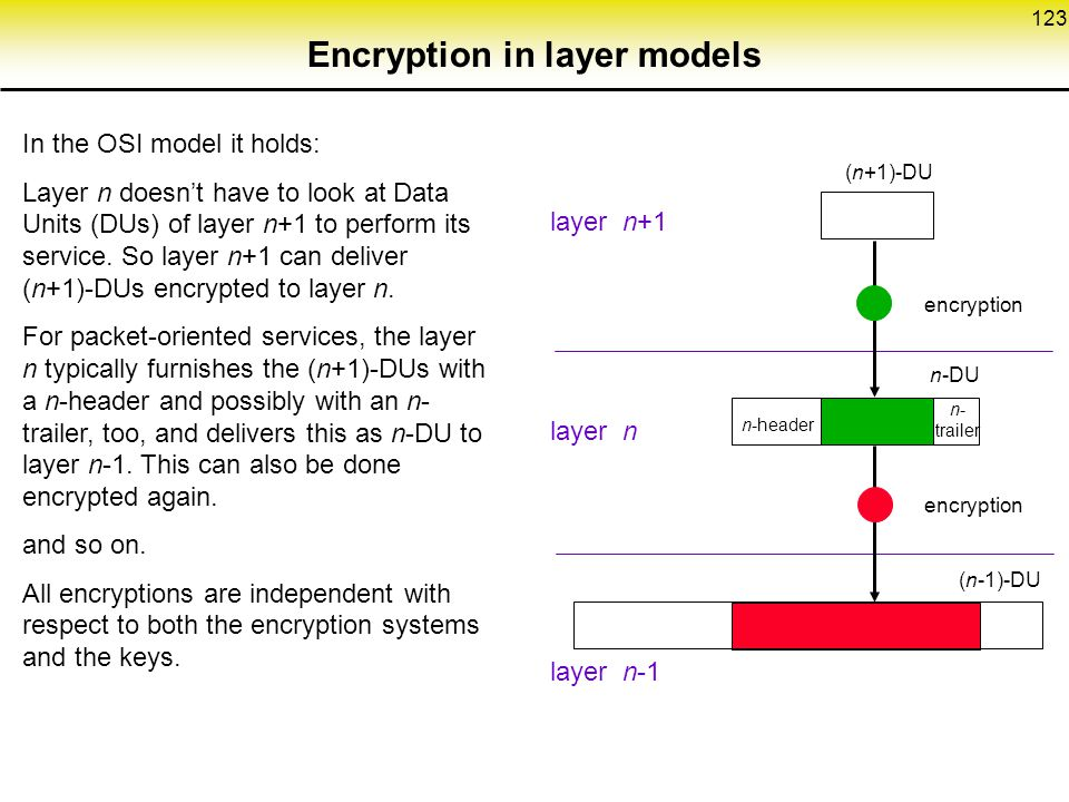 Encryption in layer models