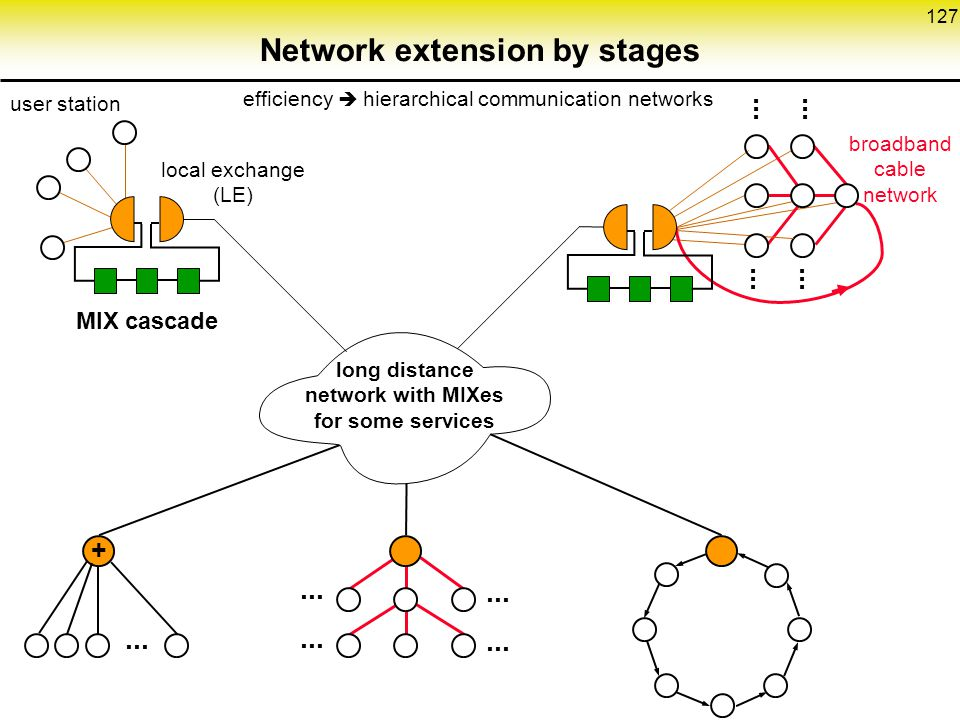 Network extension by stages