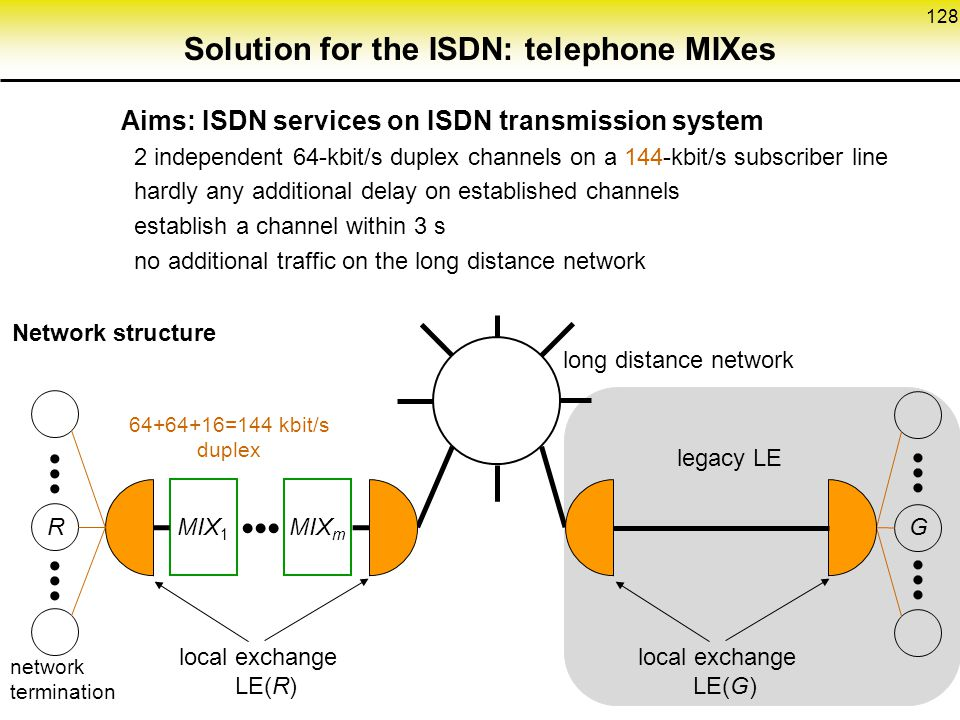 Solution for the ISDN: telephone MIXes