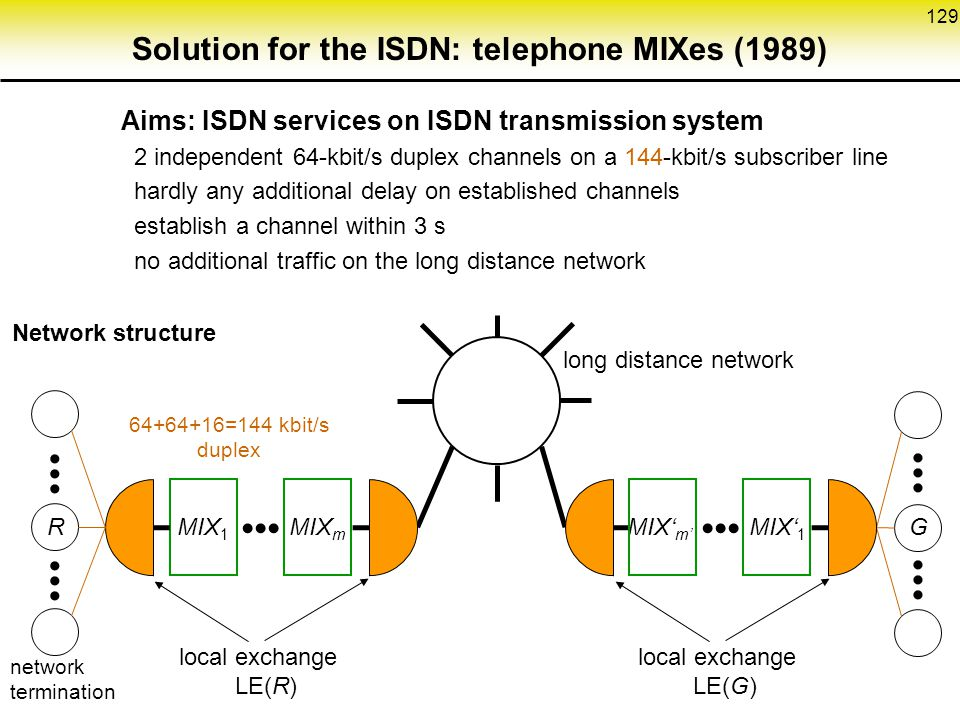 Solution for the ISDN: telephone MIXes (1989)