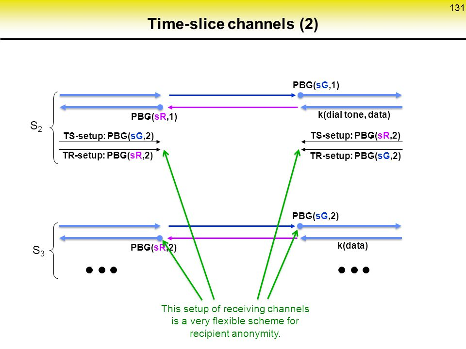 Time-slice channels (2)