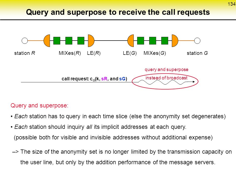 Query and superpose to receive the call requests