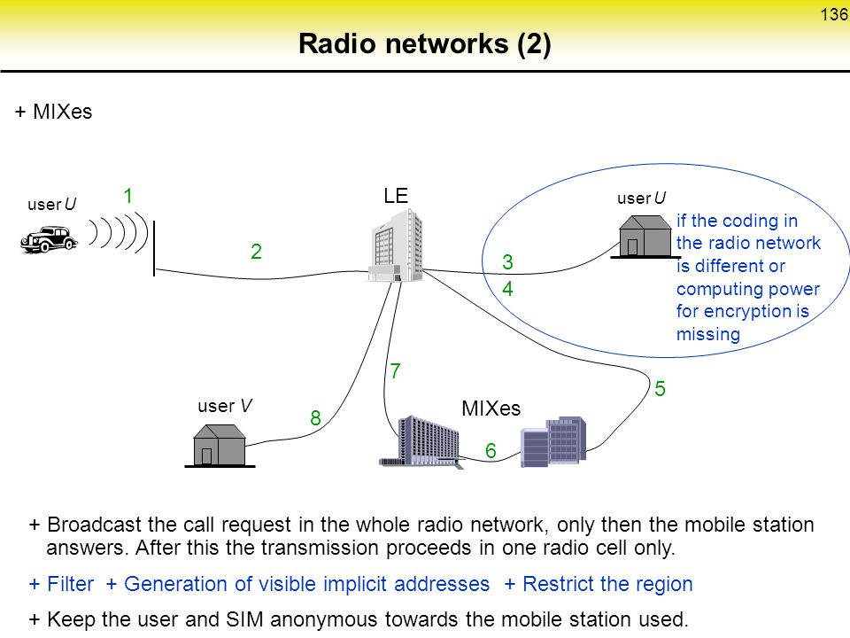 Radio networks (2) + MIXes 1 LE 2 3 4 7 5 MIXes 8 6